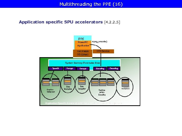 Multithreading the PPE (16) Application specific SPU accelerators [4. 2. 2. 5]