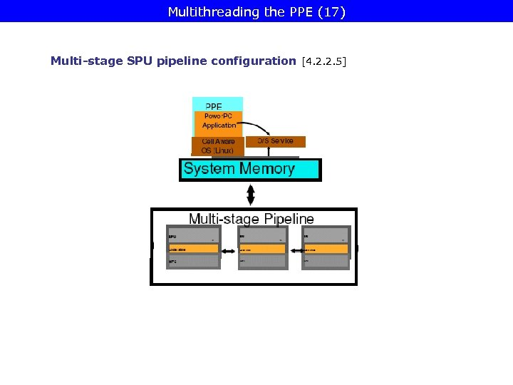 Multithreading the PPE (17) Multi-stage SPU pipeline configuration [4. 2. 2. 5]