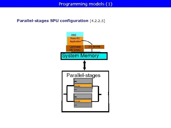 Programming models (1) Parallel-stages SPU configuration [4. 2. 2. 5]
