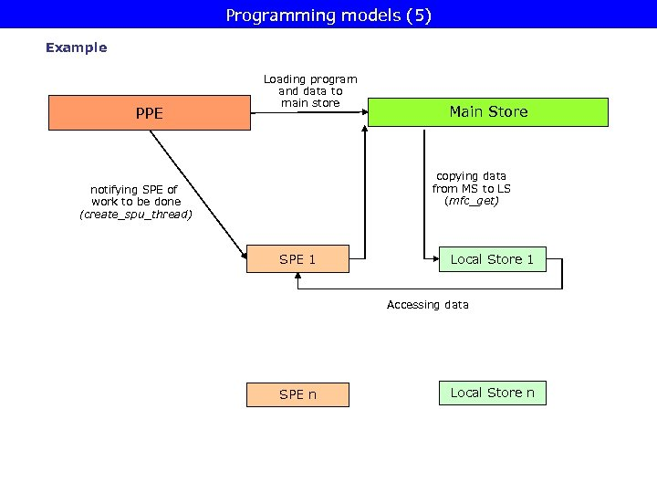 Programming models (5) Example PPE Loading program and data to main store Main Store