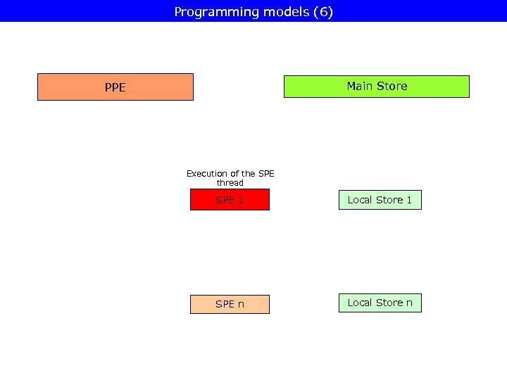 Programming models (6) Main Store PPE Execution of the SPE thread SPE 1 Local