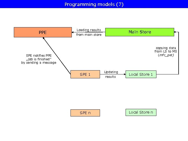 Programming models (7) PPE Loading results from main store Main Store copying data from