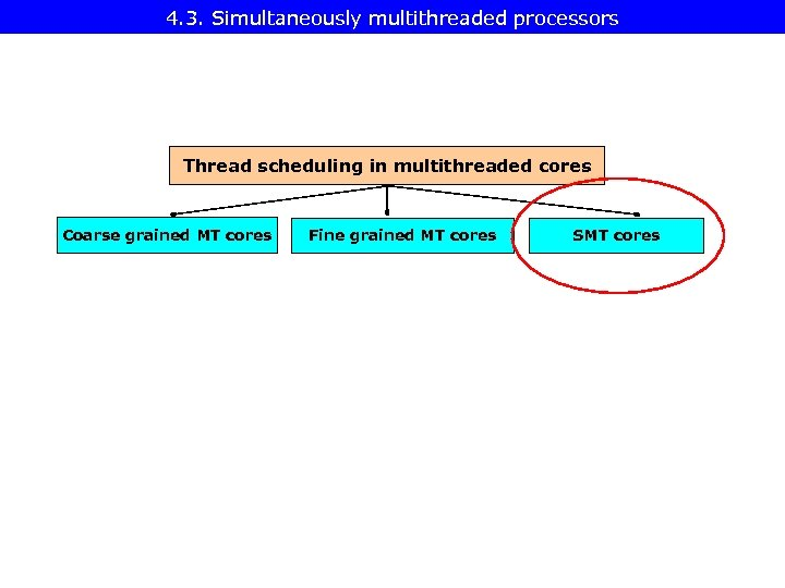 4. 3. Simultaneously multithreaded processors Thread scheduling in multithreaded cores Coarse grained MT cores