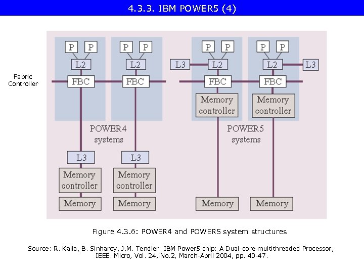 4. 3. 3. IBM POWER 5 (4) Fabric Controller Figure 4. 3. 6: POWER
