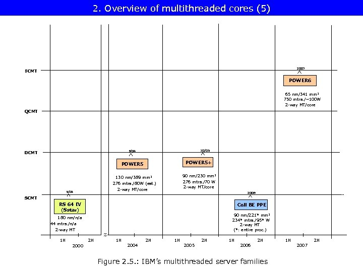2. Overview of multithreaded cores (5) 2007 8 CMT POWER 6 65 nm/341 mm