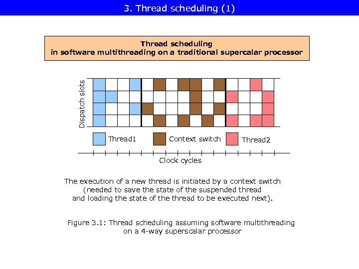 3. Thread scheduling (1) Dispatch slots Thread scheduling in software multithreading on a traditional