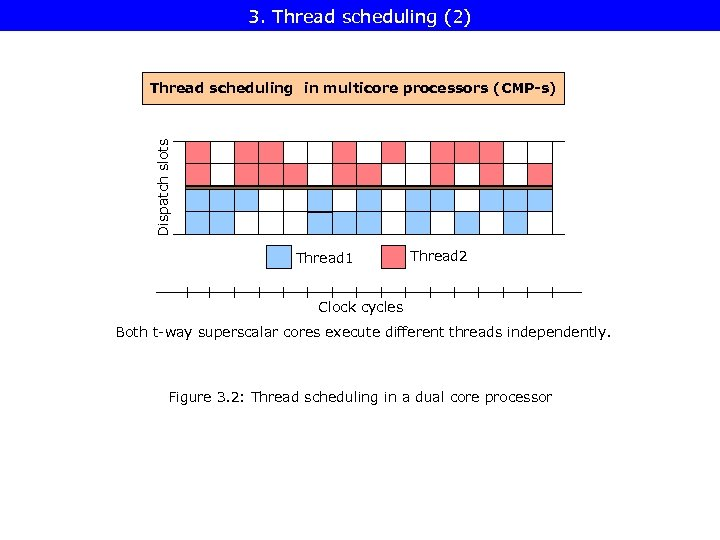 3. Thread scheduling (2) Dispatch slots Thread scheduling in multicore processors (CMP-s) Thread 1