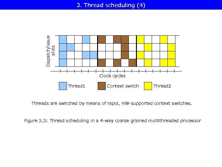 Dispatch/issue slots 3. Thread scheduling (4) Clock cycles Thread 1 Context switch Thread 2