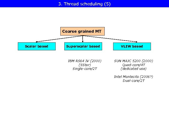 3. Thread scheduling (5) Coarse grained MT Scalar based Superscalar based IBM RS 64