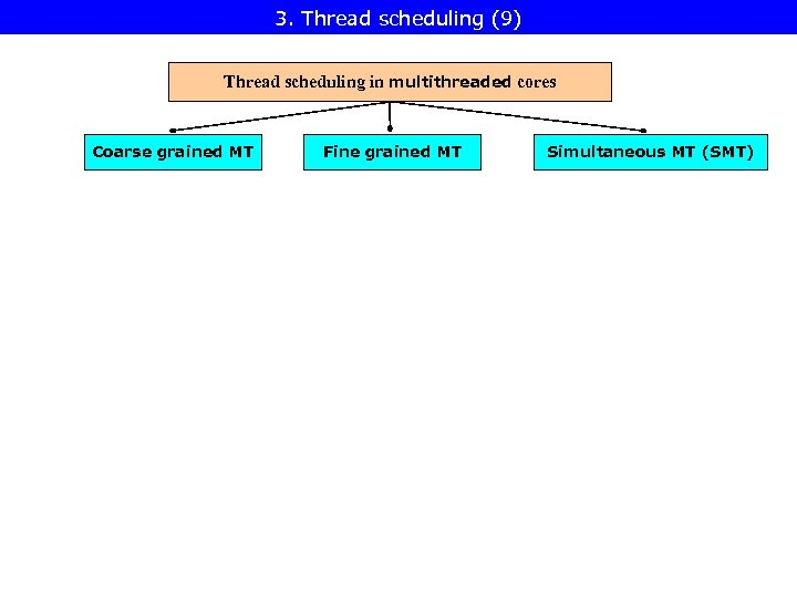 3. Thread scheduling (9) Thread scheduling in multithreaded cores Coarse grained MT Fine grained