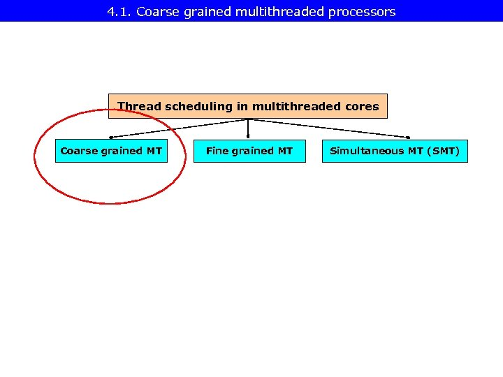 4. 1. Coarse grained multithreaded processors Thread scheduling in multithreaded cores Coarse grained MT