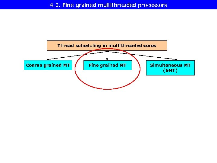 4. 2. Fine grained multithreaded processors Thread scheduling in multithreaded cores Coarse grained MT