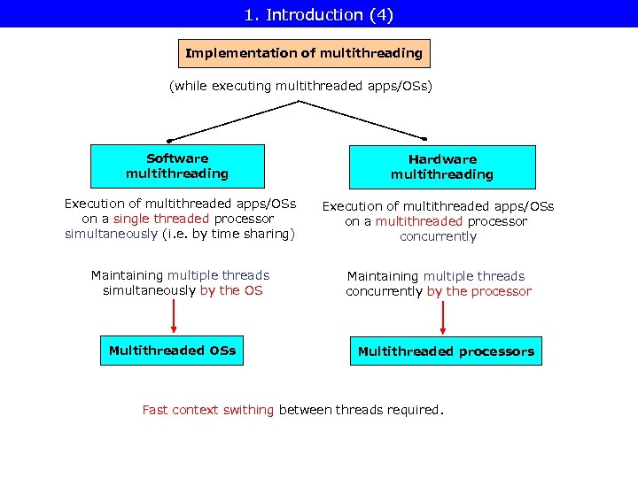 1. Introduction (4) Implementation of multithreading (while executing multithreaded apps/OSs) Software multithreading Hardware multithreading