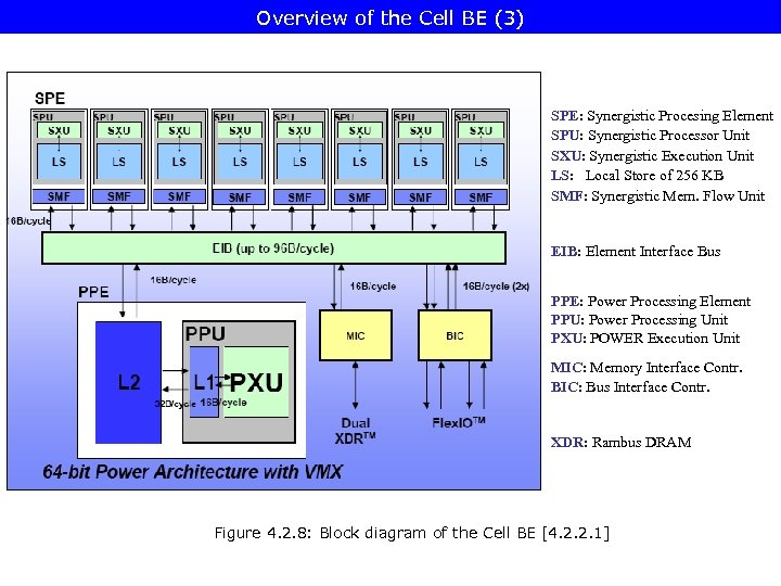 Overview of the Cell BE (3) SPE: Synergistic Procesing Element SPU: Synergistic Processor Unit
