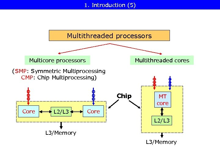 1. Introduction (5) Multithreaded processors Multicore processors Multithreaded cores (SMP: Symmetric Multiprocessing CMP: Chip