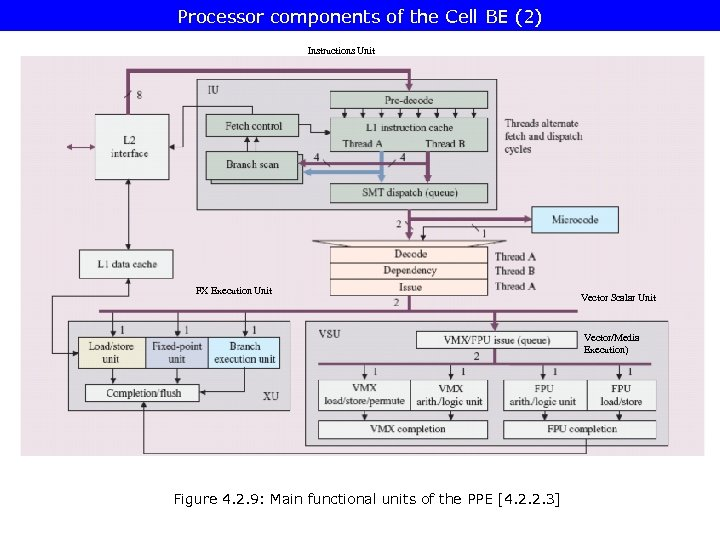 Processor components of the Cell BE (2) Instructions Unit FX Execution Unit Vector Scalar