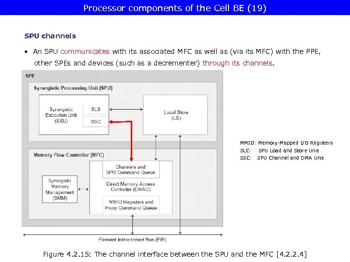 Processor components of the Cell BE (19) SPU channels • An SPU communicates with