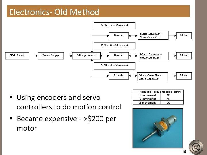 Electronics- Old Method X Direction Movement Encoder Motor Controller – Servo Controller Motor Z
