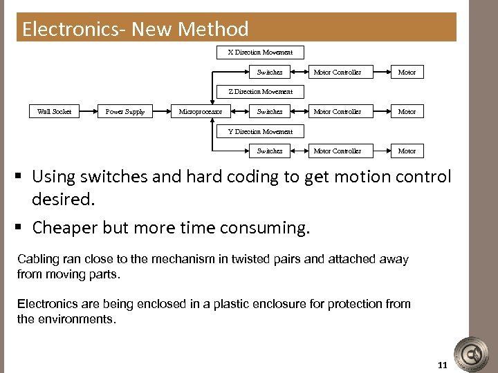 Electronics- New Method X Direction Movement Switches Motor Controller Motor Z Direction Movement Wall