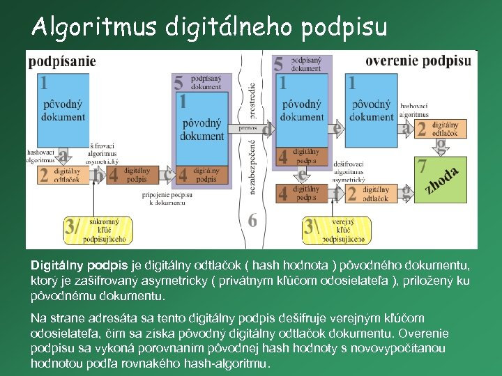 Algoritmus digitálneho podpisu Digitálny podpis je digitálny odtlačok ( hash hodnota ) pôvodného dokumentu,