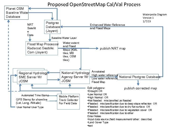 Planet OSM Baseline Water Database NRT Satellit e Data Proposed Open. Street. Map Cal/Val