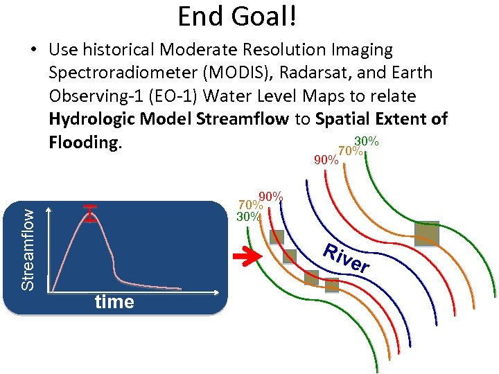End Goal! • Use historical Moderate Resolution Imaging Spectroradiometer (MODIS), Radarsat, and Earth Observing-1