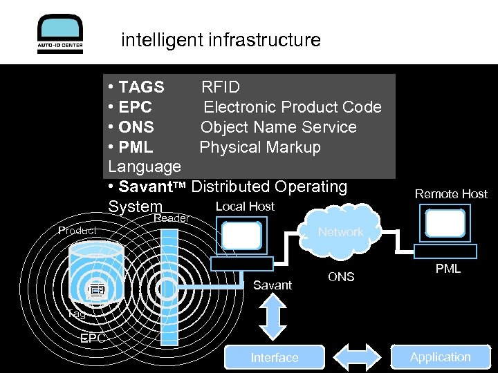 intelligent infrastructure • TAGS RFID • EPC Electronic Product Code • ONS Object Name