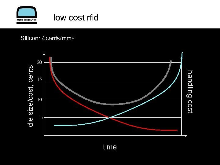 low cost rfid Silicon: 4 cents/mm 2 handling cost die size/cost, cents 20 15