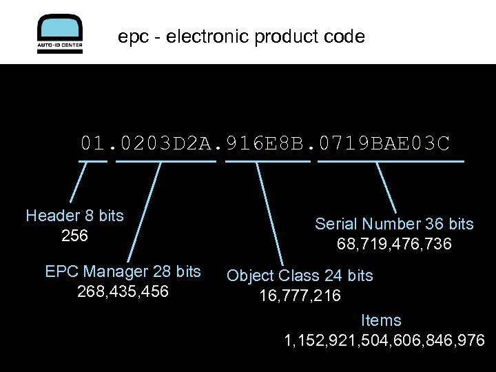 epc - electronic product code 01. 0203 D 2 A. 916 E 8 B.