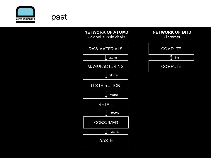 past NETWORK OF ATOMS - global supply chain NETWORK OF BITS - Internet RAW