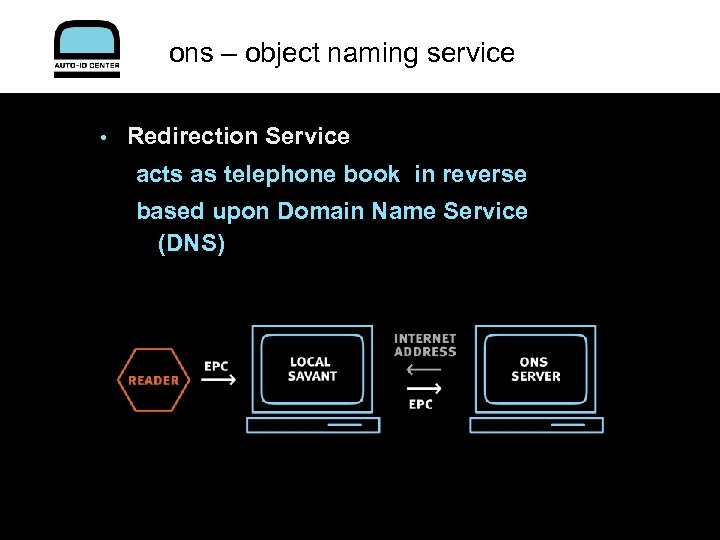 ons – object naming service • Redirection Service acts as telephone book in reverse