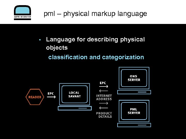 pml – physical markup language • Language for describing physical objects classification and categorization