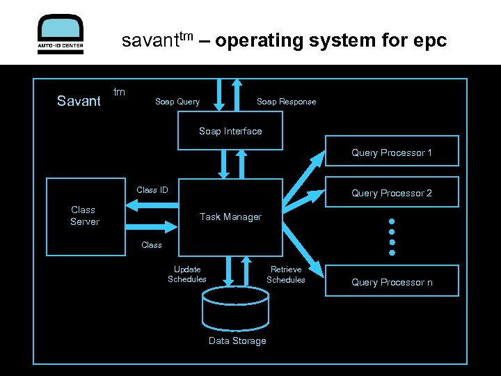 savanttm – operating system for epc Savant tm Soap Query Soap Response Soap Interface