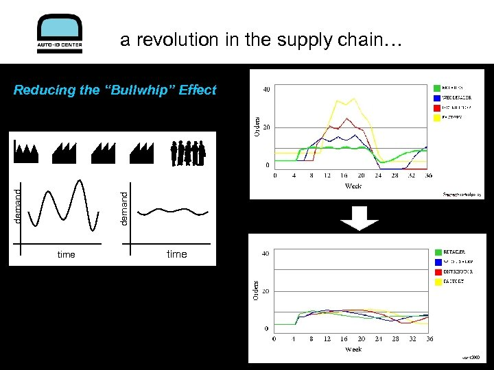 """a revolution in the supply chain… demand Reducing the """"Bullwhip"""" Effect time"""