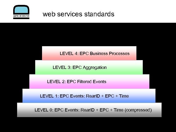web services standards LEVEL 4: EPC Business Processes LEVEL 3: EPC Aggregation LEVEL 2: