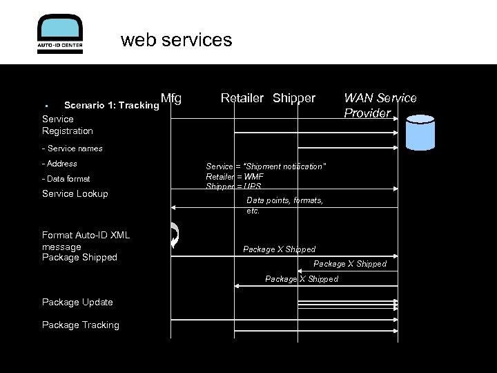 web services Scenario 1: Tracking Service Registration • Mfg Retailer Shipper WAN Service Provider