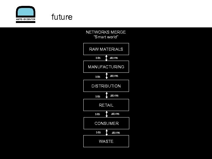 "future NETWORKS MERGE ""Smart world"" RAW MATERIALS bits atoms MANUFACTURING bits atoms DISTRIBUTION bits"