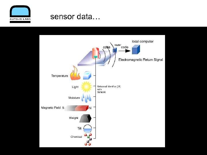 sensor data…