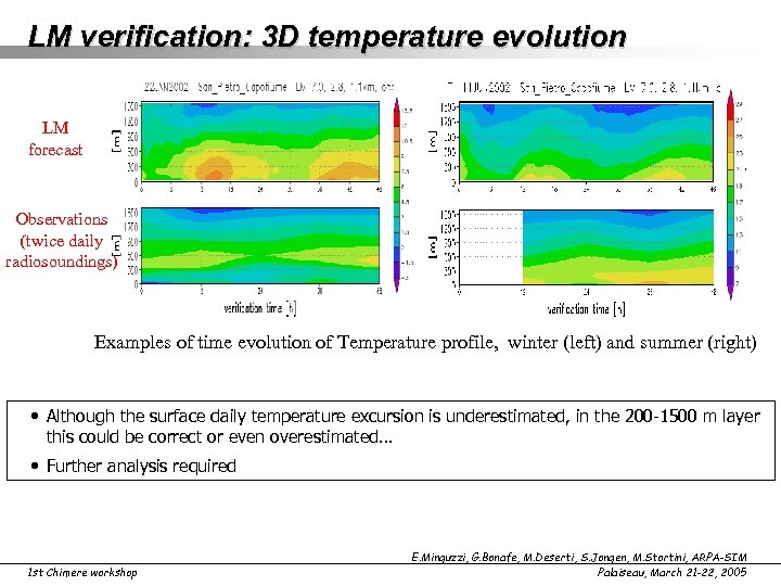 LM verification: 3 D temperature evolution LM forecast Observations (twice daily radiosoundings) Examples of