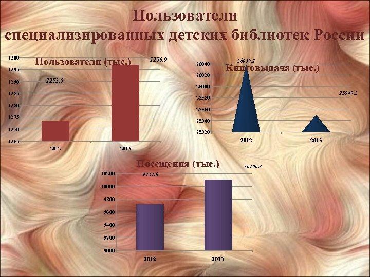 Пользователи специализированных детских библиотек России 1300 1295 1290 Пользователи (тыс. ) 1296. 9 26039.