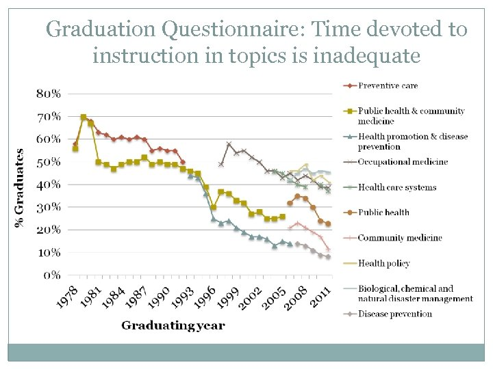 Graduation Questionnaire: Time devoted to instruction in topics is inadequate