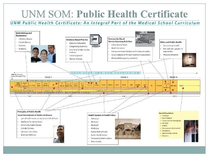 UNM SOM: Public Health Certificate