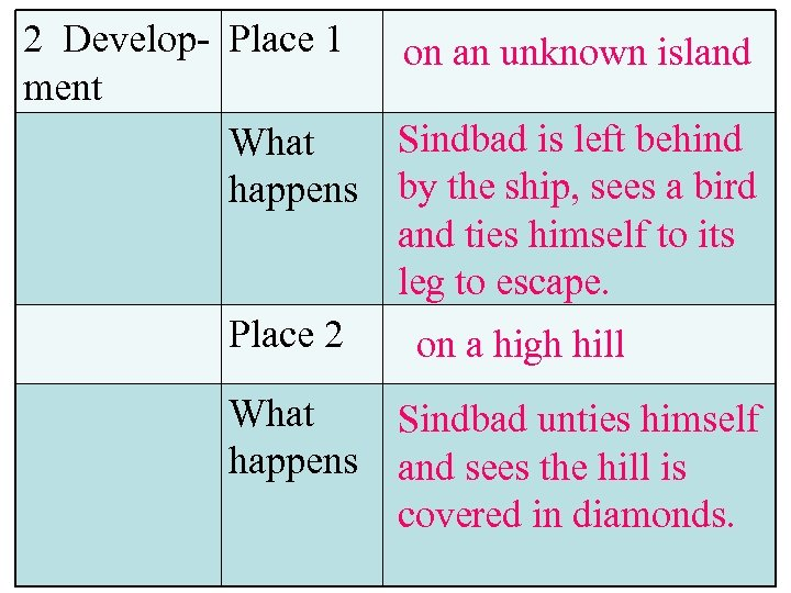 2 Develop- Place 1 on an unknown island ment Sindbad is left behind What