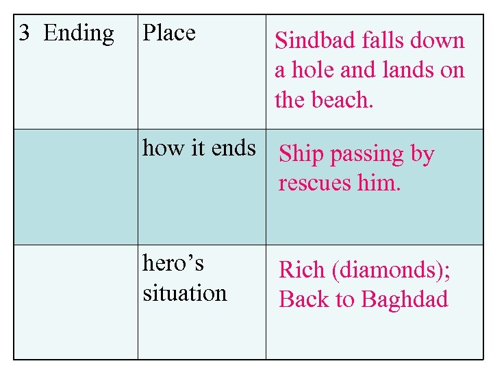 3 Ending Place Sindbad falls down a hole and lands on the beach. how
