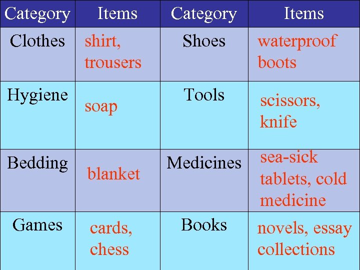 Category Items Category Clothes shirt, trousers Shoes waterproof boots Tools scissors, knife Hygiene Bedding