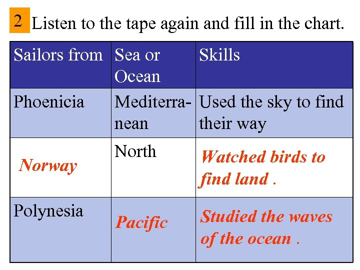 2 Listen to the tape again and fill in the chart. Sailors from Sea