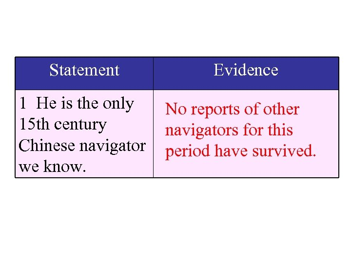 Statement Evidence 1 He is the only 15 th century Chinese navigator we know.