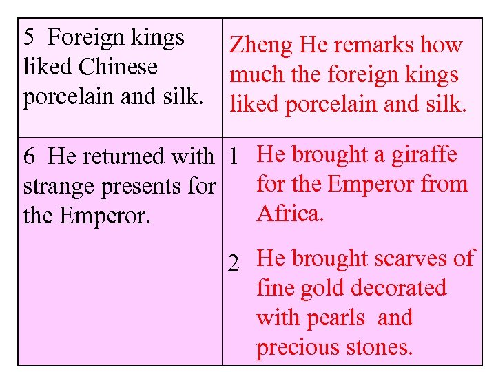 5 Foreign kings Zheng He remarks how liked Chinese much the foreign kings porcelain