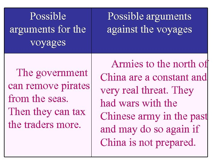 Possible arguments for the voyages Possible arguments against the voyages Armies to the north