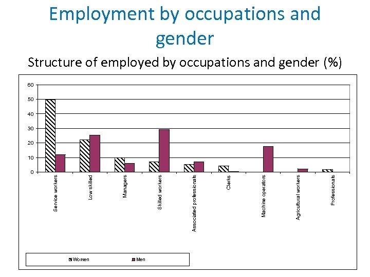 0 Women Men Жени Мъже Аналитични Professionals специалисти Земеделски производители Agricultural workers Оператори на